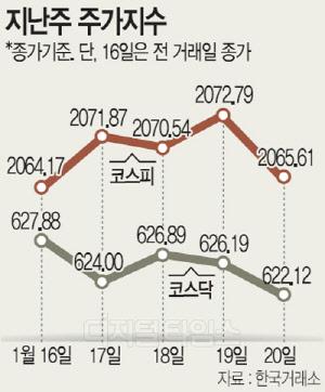 코스피 중립적 흐름 … 트럼프 불확실성- 4분기 어닝시즌 충돌